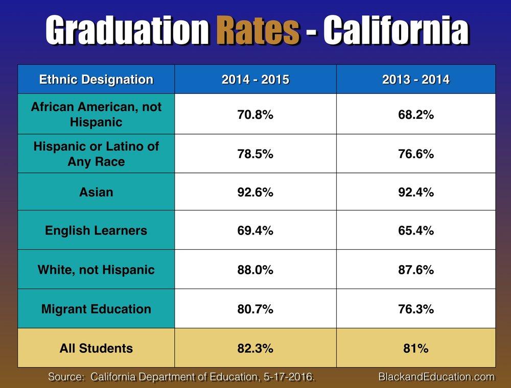 California Graduation Rates 2015
