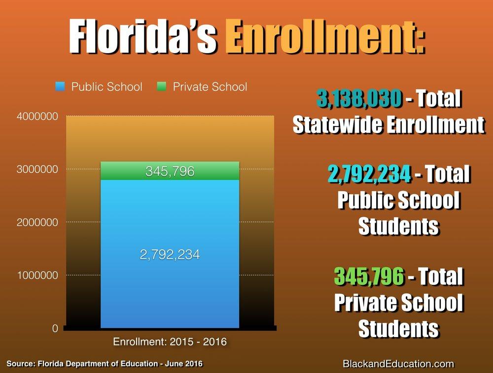 Florda's Enrollment Red and Black Ink, LLC 2017.
