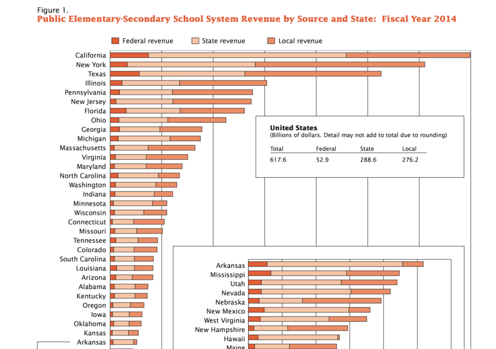 The majority of Illinois' funding comes from state and local sources.  -