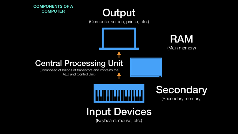 Components of a Computer's System