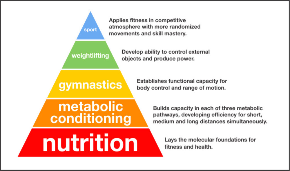 Nutrition isn't the base of the pyramid by accident!