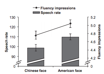 Fig 1. Looking at a Chinese face decreases English proficiency in Chinese Immigrants. That's quite the drop!