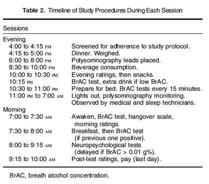 Full protocol for each session. Polysomnograph monitors sleep.