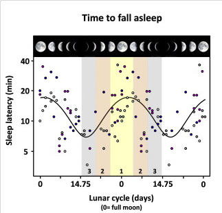 Figure 1 from the paper. Sleep latency = time it takes to fall asleep. Lovely correlation!