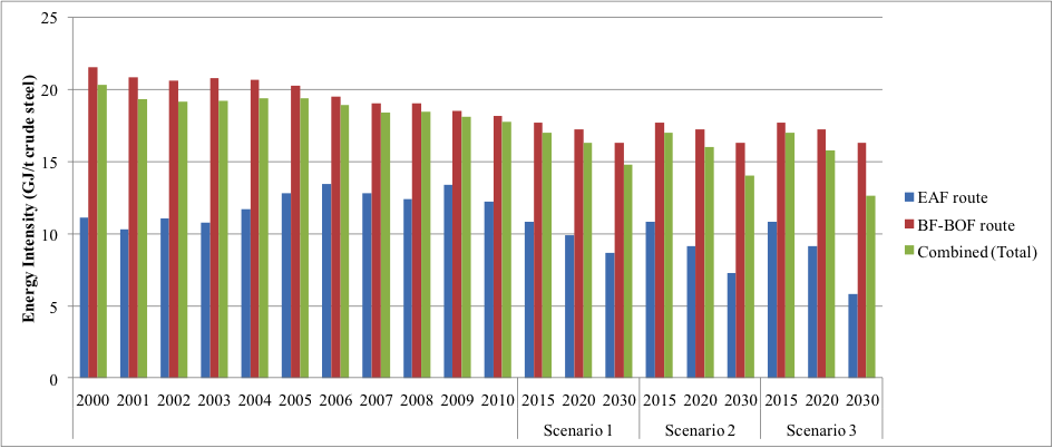 Figure 2. Final energy intensities calculated for key medium- and large-sized Chinese steel enterprises (2000-2030)