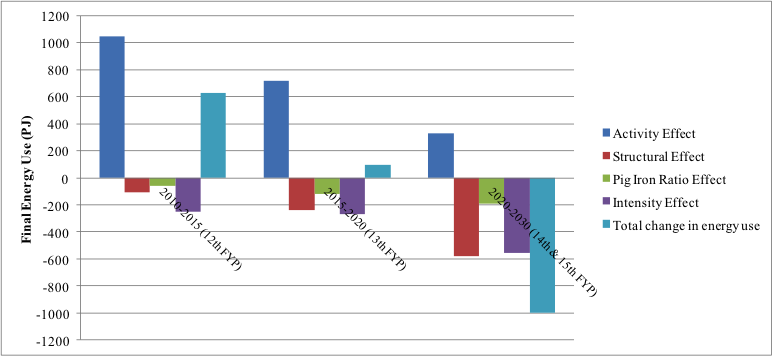 Figure 4. Medium scrap usage scenario: Results of prospective decomposition of final energy use of key medium- and large-sized Chinese steel enterprises up to 2030