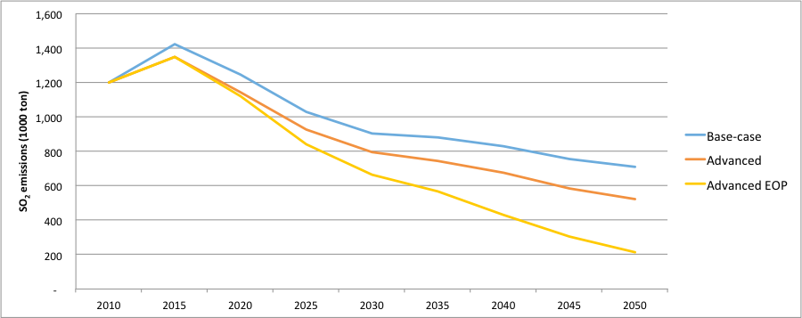 Figure 4. Total SO2 emissions of Chinese cement industry under different scenarios during 2010-2050