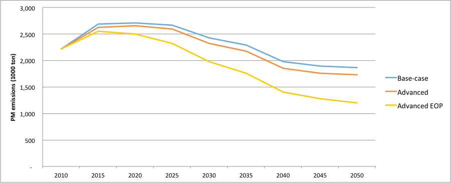 Figure 5. Total PM emissions of Chinese steel industry under different scenarios during 2010-2050