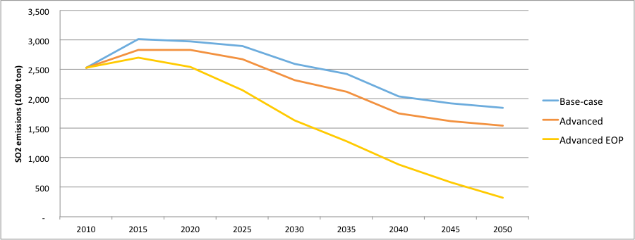 Figure 6. Total SO2 emissions of Chinese steel industry under different scenarios during 2010-2050