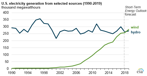 EIA: A chart from the Energy Information Administration shows the rapid growth of wind energy generation since the early 2000s.