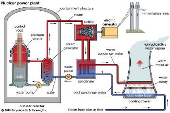 NuclearPowerPlant3.jpg