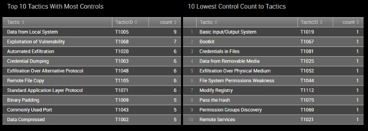 The most and least frequently used Security Controls with ATT&CK Tactics