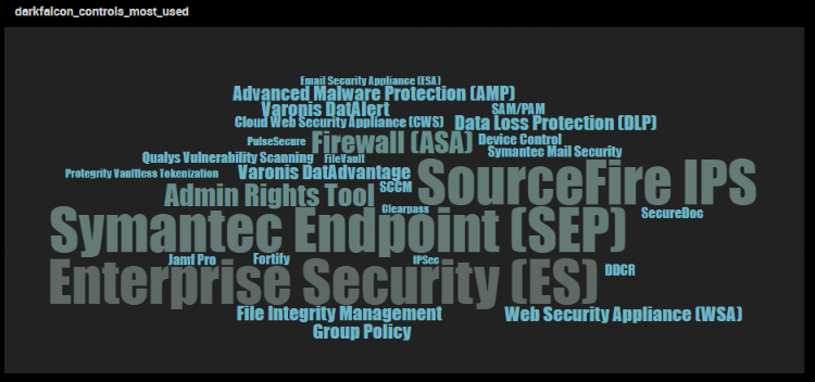 Word cloud of sample Security Controls based on the number of ATT&CK Tactics that are linked to them