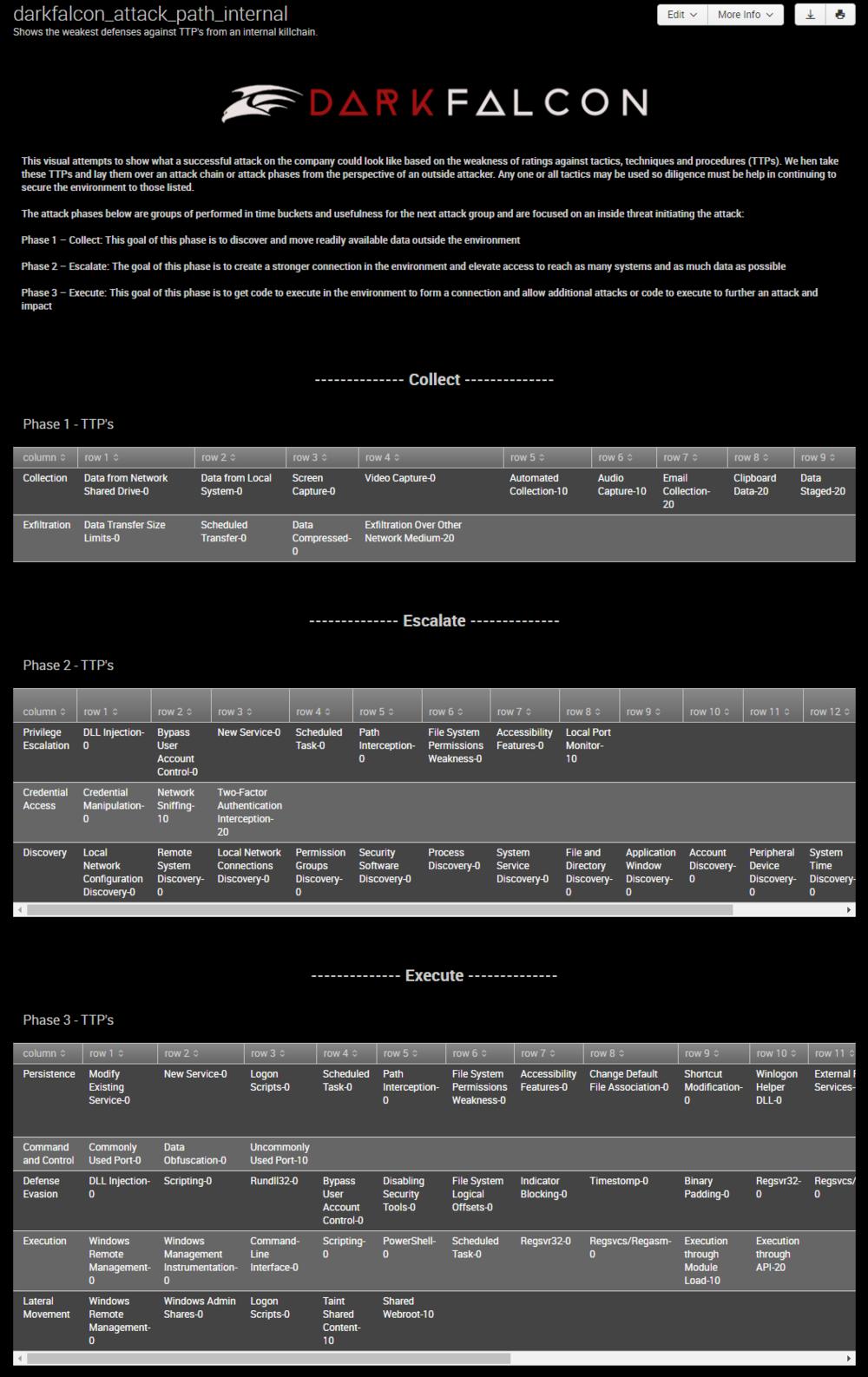 DarkFalcon Internal Attack Path, click to view entire image