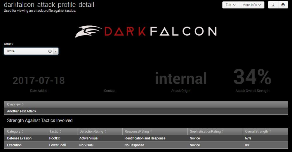 DarkFalcon Profiled Attack Detail