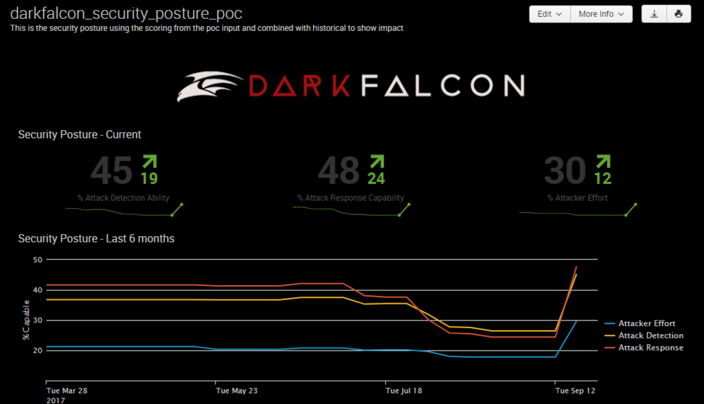 DarkFalcon POC Security Posture
