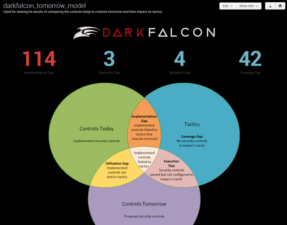 DarkFalcon Tomorrow Model in Splunk
