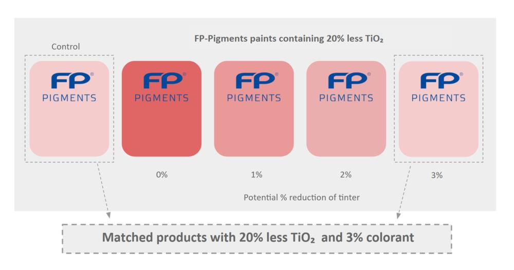 fp-pigments-graafi.PNG