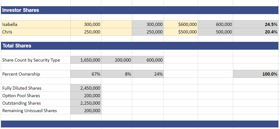 Cap Table example