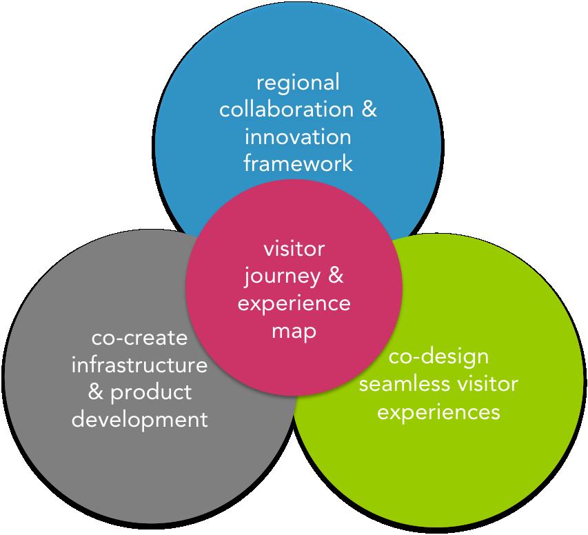 tourism innovation framework.png