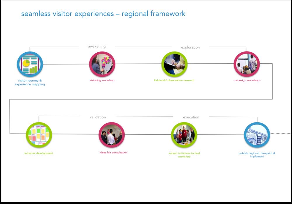 seamless visitor exp framework.png
