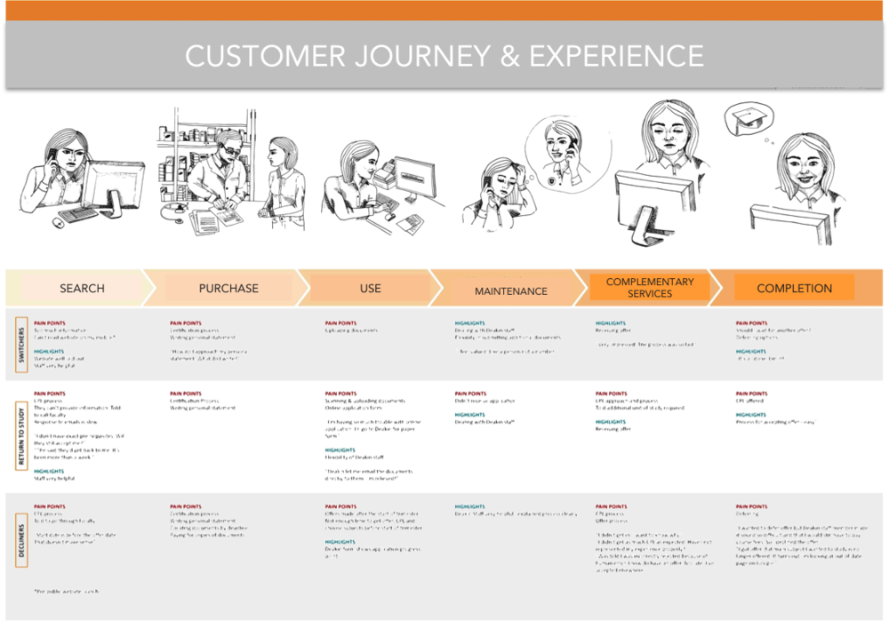 Customer Journey & Experience Map2.png