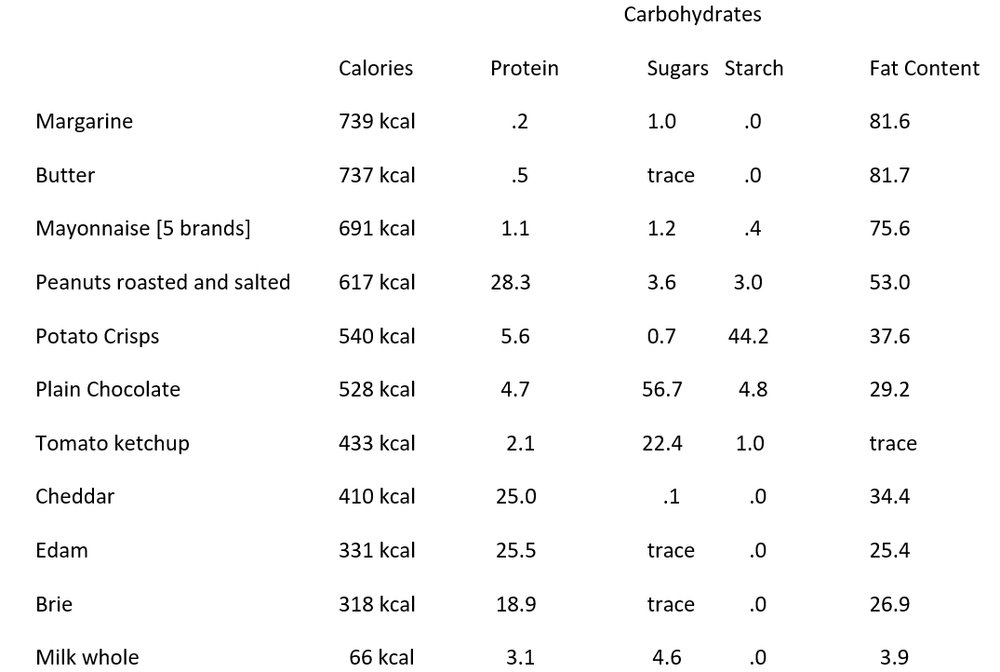 From Food Labelling Data for manufacturers (Royal Society of Chemists / MAFF) 1992