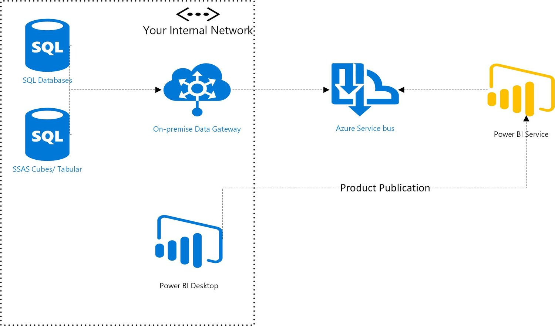 PowerBI Getting Started with the PowerBI Hybrid Deployment