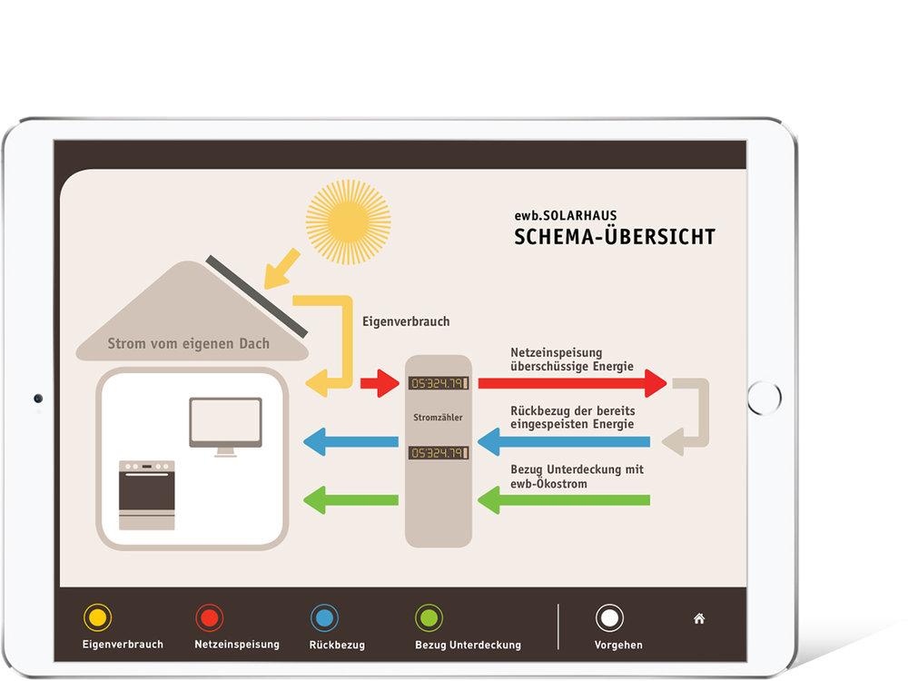 Das Solarhaus einfach erklärt auf grossen Screens.