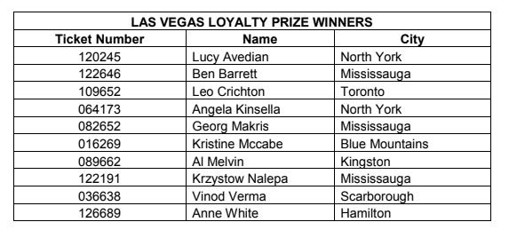 Loyalty Winners