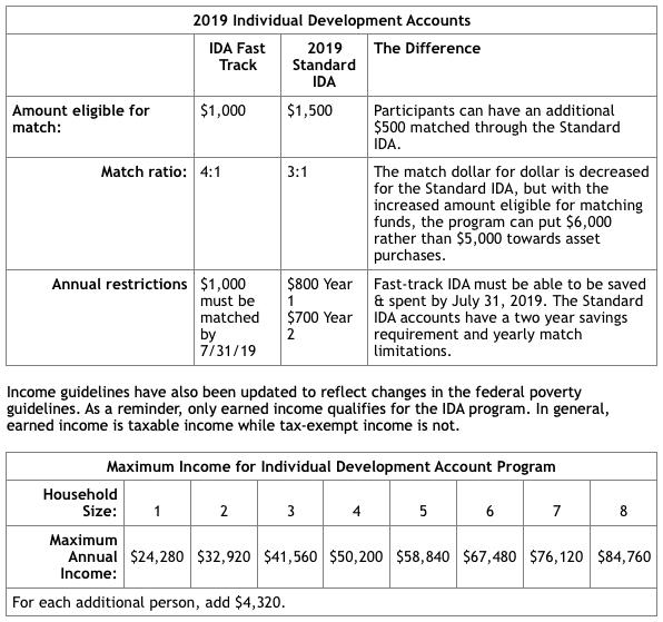2019 Individual Development Accounts.png