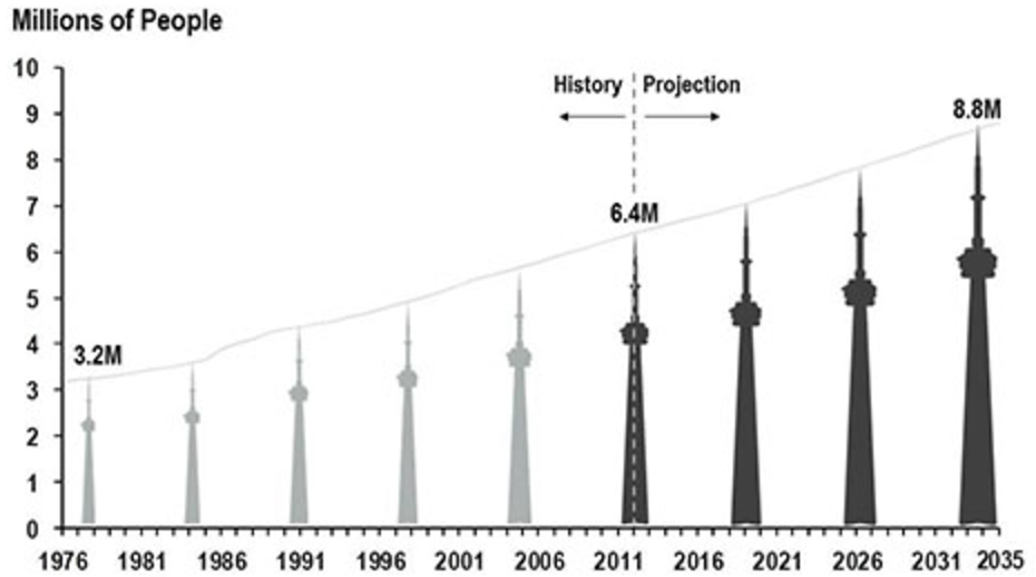 Population of the Greater Toronto Area 1976-2035