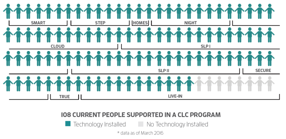 A chart showing where 108 people are supported in a Charles Lea program, including SMART, STEP, HOMES, NIGHT, CLOUD, SLP I, SLP II, SECURE, TRUE, and LIVE-IN.