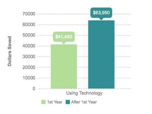 Image shows a chart with two columns, one showing dollars saved the first year of using technology (with an amount of $41,450) and one showing dollars saved after the first year of using technology (with an amount of $63,950).