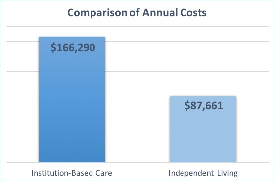 A chart showing two columns that compare annual costs. Institution-Based Care is shown as costing $166,290 per year, while Independent Living is shown as costing $87,661 per year.