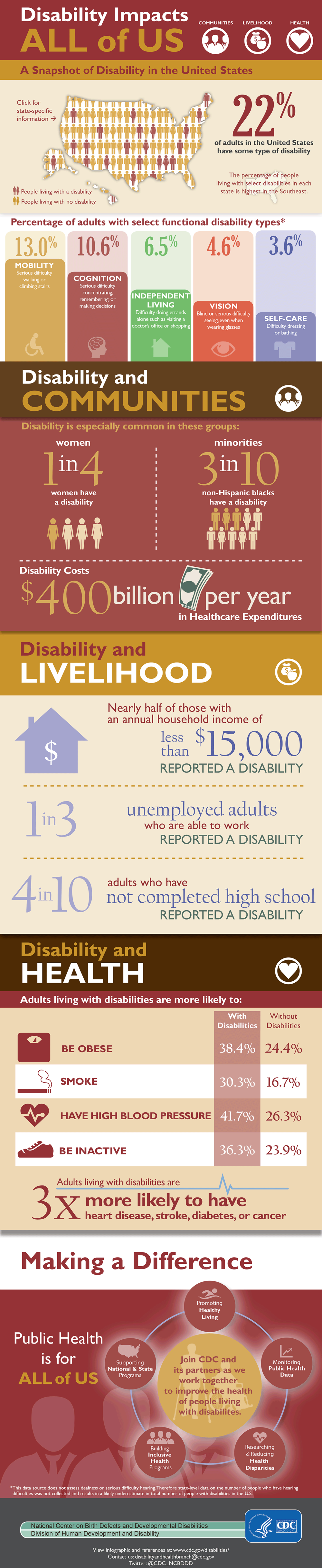 disability-impacts-all1185px.png