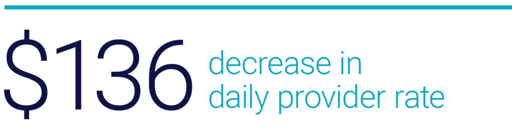 $136 Decrease in daily provider rate graphic