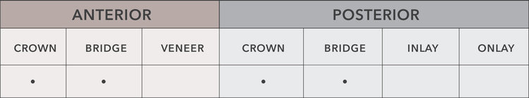 e.max®ZirCAD:CAD-CAM Monolithic · >850 MPa