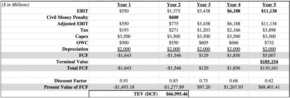 Post Valuation Adjustment