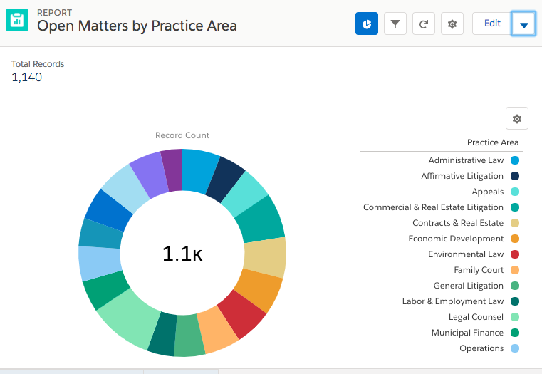 Stunning Reports - A powerful report builder that can group, summarize and present information in multiple charts and formats. Designed for ANY user with nearly unlimited training resources available on-line. Take a look for yourself: Google
