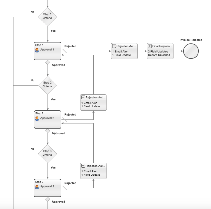 Approval Workflow.png
