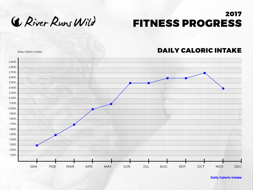 *My calories drop in November because I am trying to get a little leaner prior to surgery in December. They would have continued to climb if I'd continued with bulking/training.