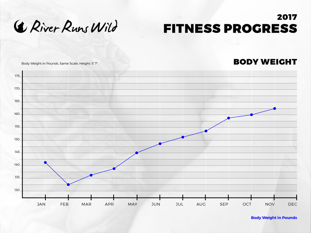 *My weight dips from January to February because I was on a cut before I started bulking.