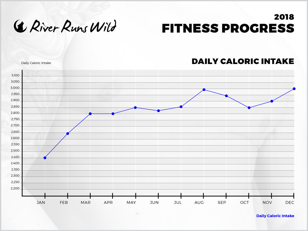 *My calories were low in January because I was still recovering from surgery.