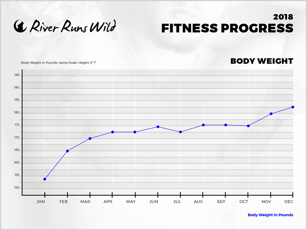 *My weight is low in January because I was recovering from surgery and had been away from the gym for almost 2 months.