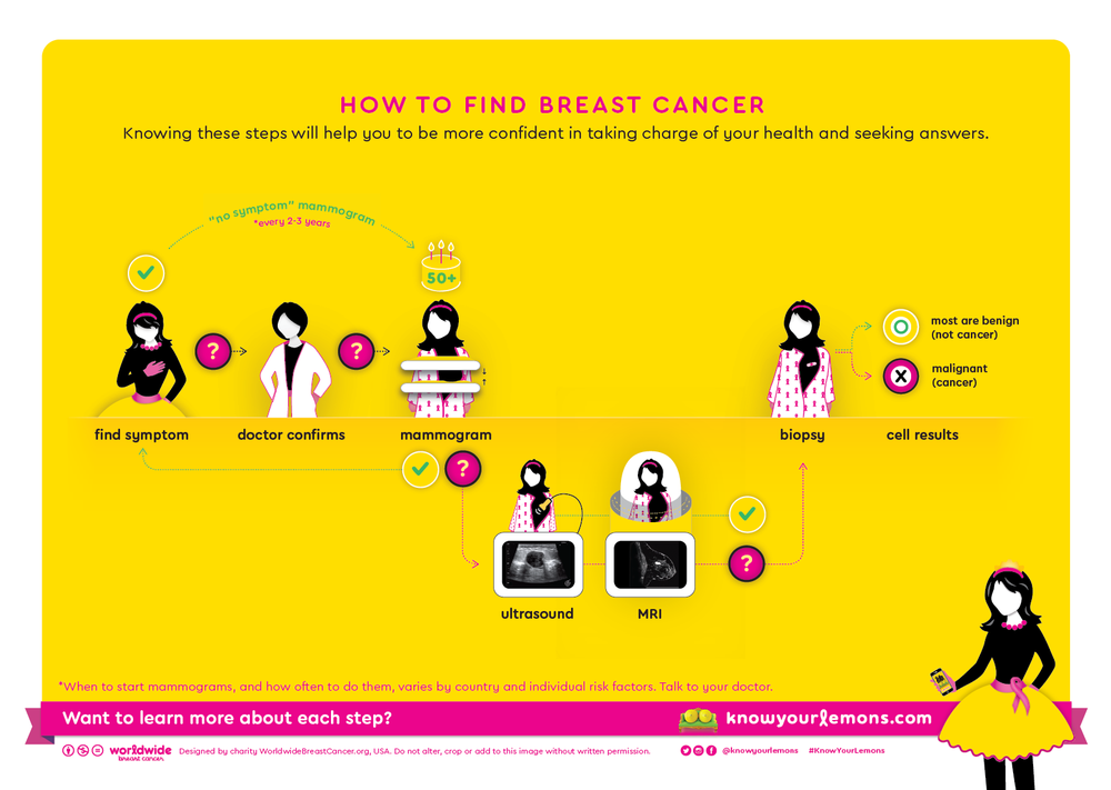 Steps for detecting breast cancer, mammogram (UK, Australia)
