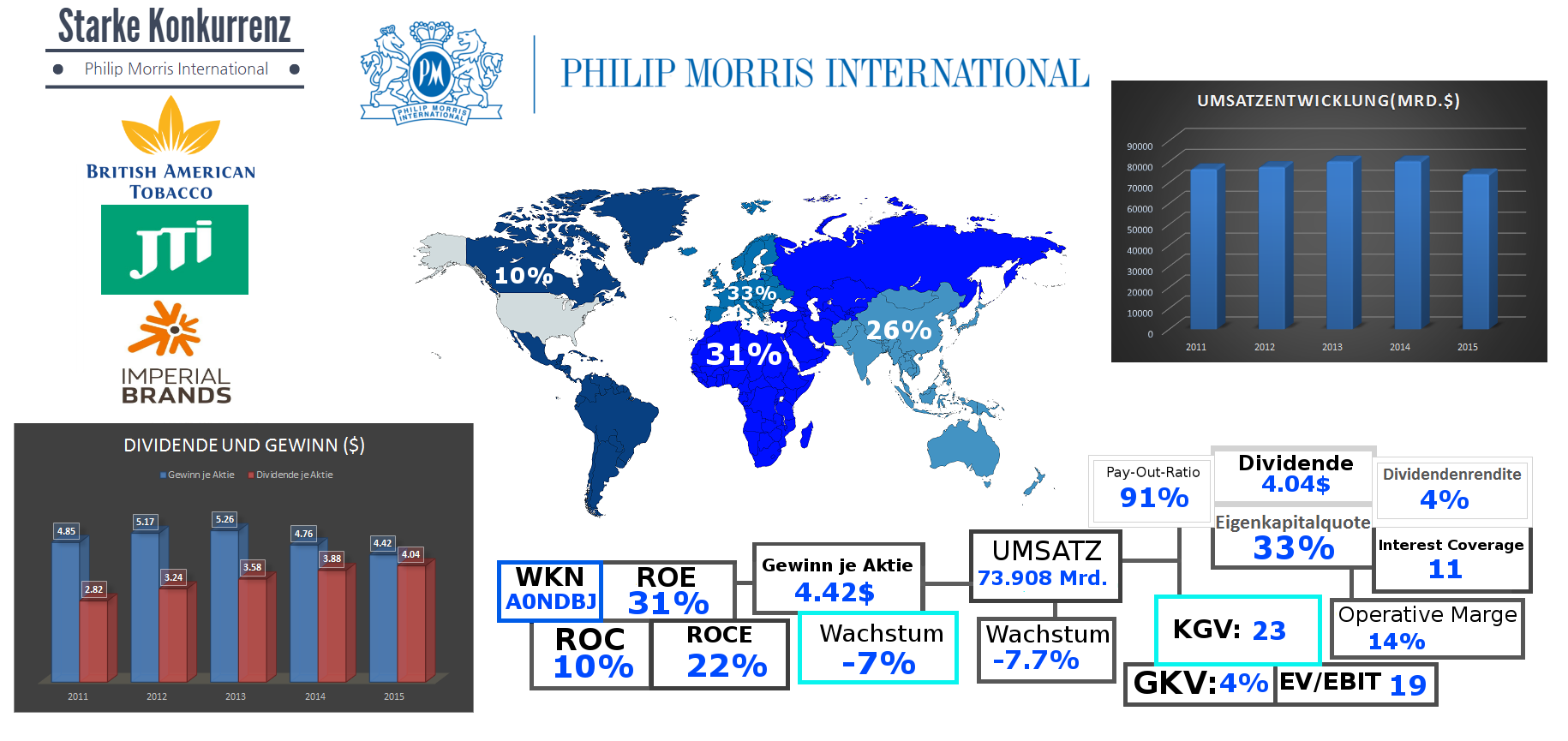 Philip Morris International Noah Leidinger Sampoerna U Mild
