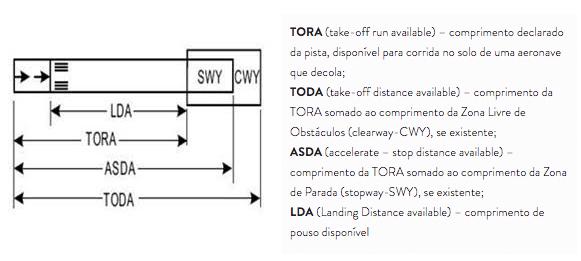 As pistas possuem diversas distâncias declaradas que são utilizadas tanto para os cálculos de decolagem e pousos