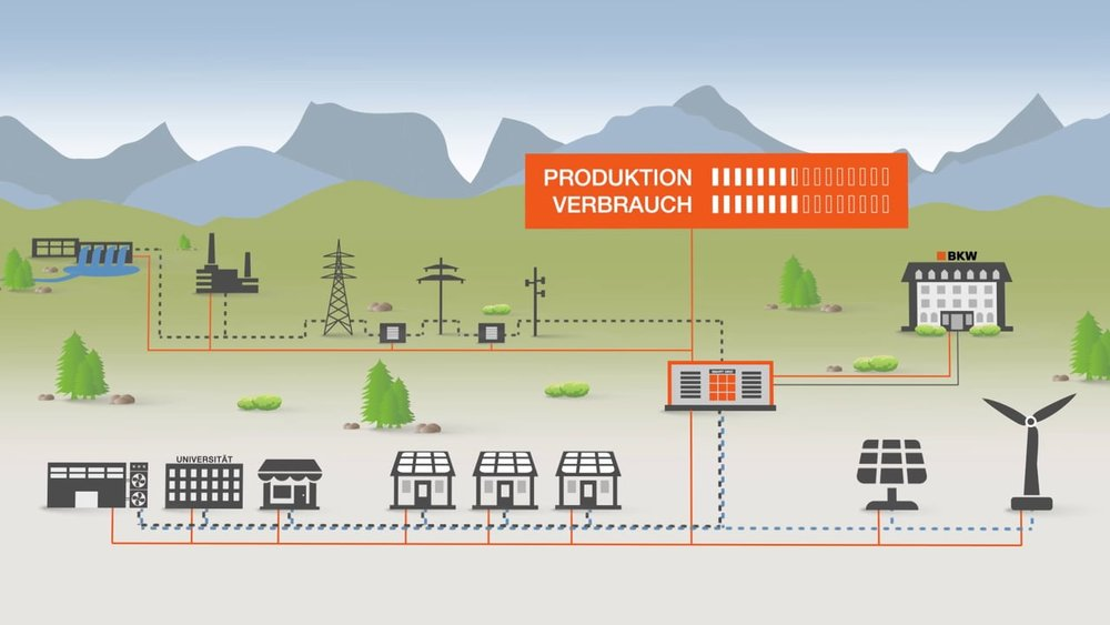 Explainer Video «BKW Smart Grid»