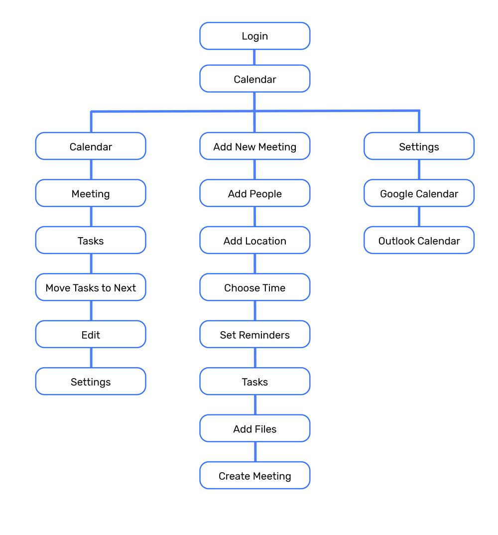 information architecture-01.jpg